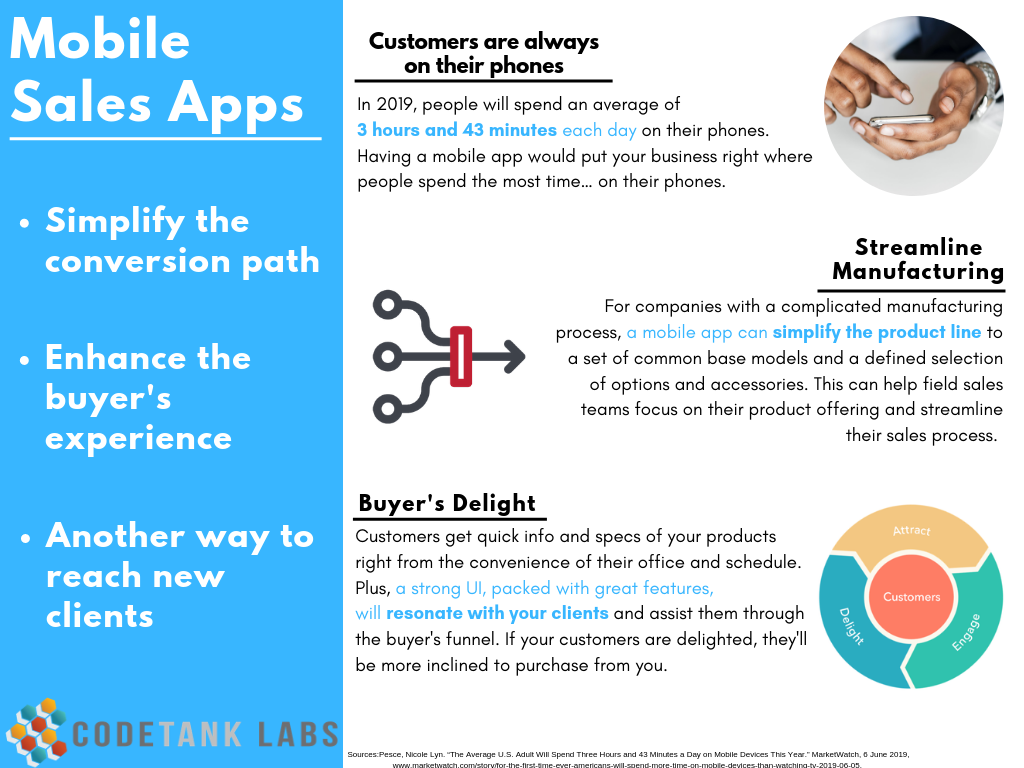 Infographic of Mobile Sales Apps